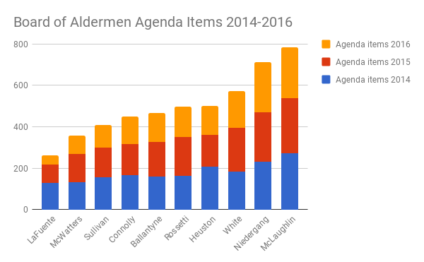 This chart shows the total number of agenda items introduced by each Alderman from 2014-2016. Our current Alderman has been one of the least active members of the Board. While he now lists affordability as a top priority, he has not used his time in office to introduce substantial legislation on this important, ongoing issue. ( Source: City Clerk's Office )