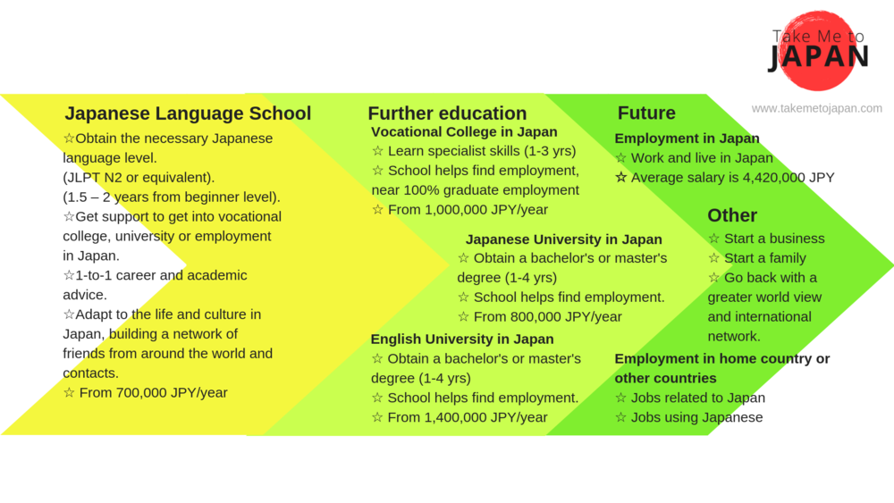 Study & work in Japan.png