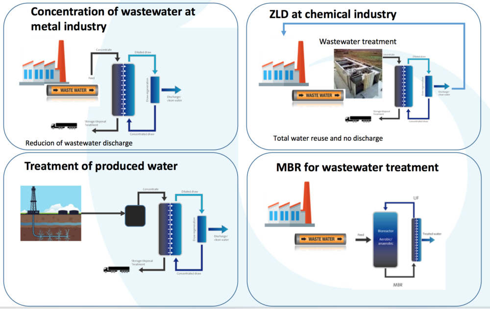 industrial wastewater blue tec