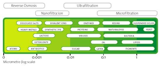 Pressure driven membrane processes -