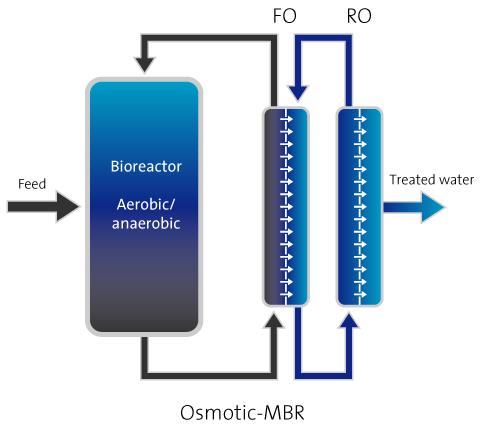 osmotic-membrane-bioreactor.jpg