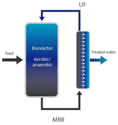Membrane bioreactor -
