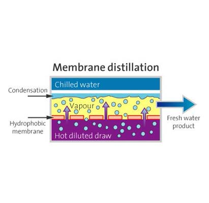 Membrane distillation -