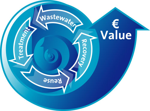 continuous-development-sustainable-water-technologies.jpg