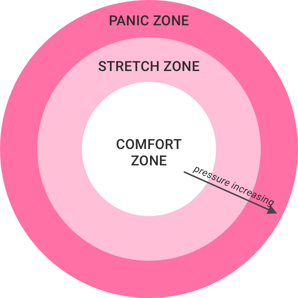 "In the stretch zone - Remember, the aim of our programs is to accelerate your growth. We want you to be in ""the stretch zone"" where growth happens – and that means overcoming new challenges, seeing fresh perspectives and making hard choices."