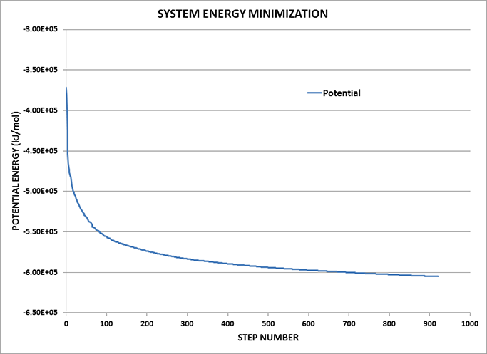 Potential Energy Minimisation Trend showing a nice, smooth convergence to a minimum.
