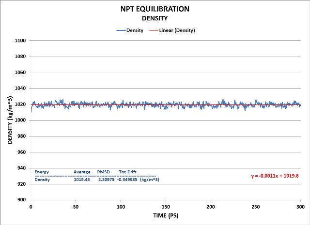 We see the system has equilibrated well using the NPT ensemble.