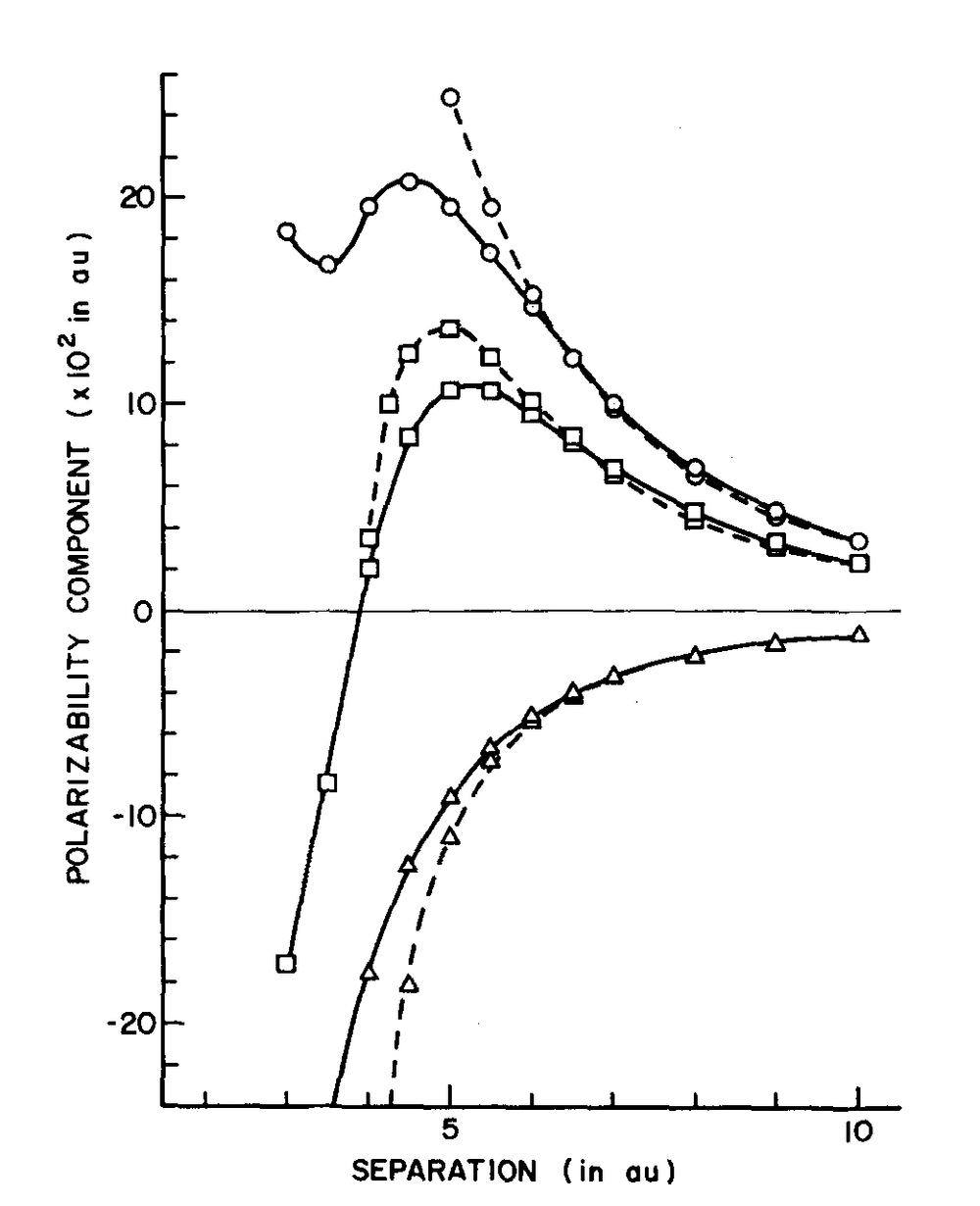 Determination Of The Pair Polarizability Tensor For The Ne Diatom   James W. Kress and John J. Kozak, Department of Chemistry and Radiation Laboratory, University of Notre Dame, Notre Dame, Indiana 46556, J. Chem. Phys. — May 15, 1977 — Volume 66, Issue 10, pp. 4516-4519,