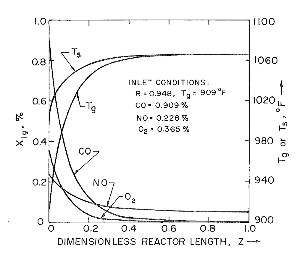 Diffusion-Reaction of CO, NO and O2 in Automobile Exhaust Catalysis    J.W. Kress, N.C. Otto, M. Bettman, J. Wang and A. Varma, AIChE Symposium Series  76, 202 (1980)