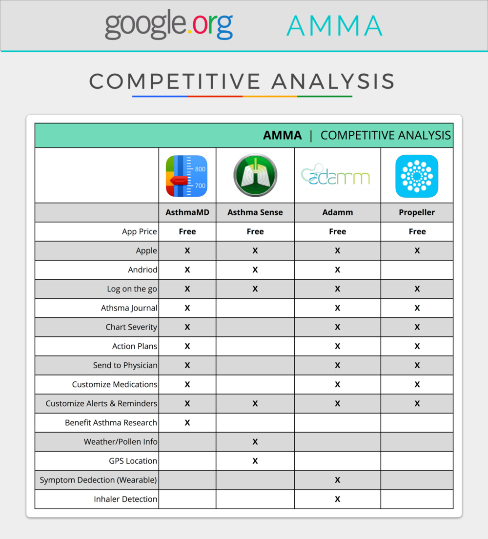 Competitive-Analysis-AMMA.png