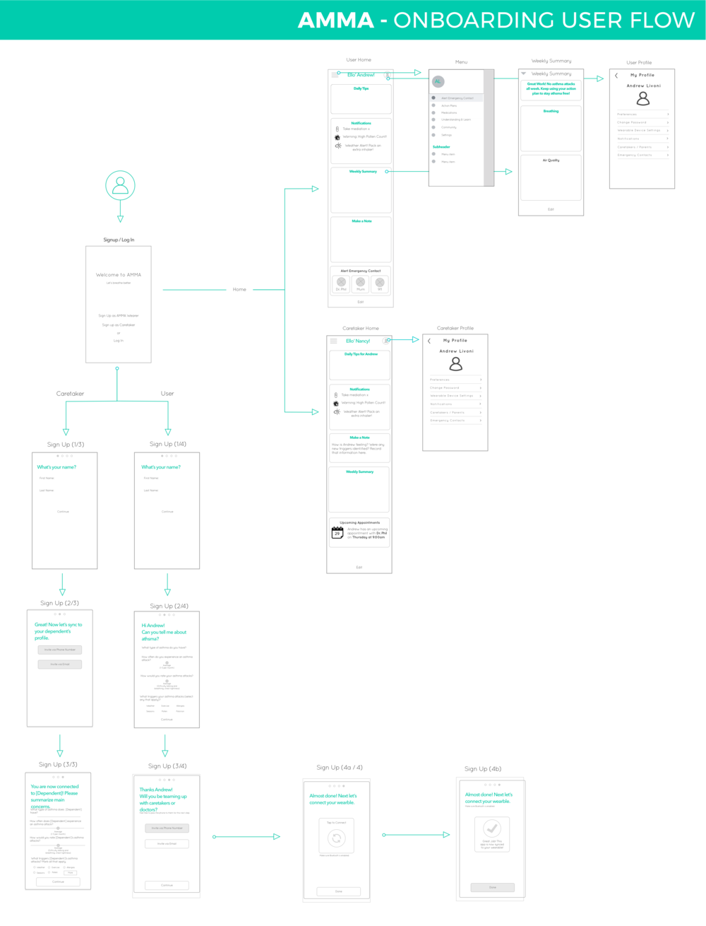 Onboarding User Flow@1x22.png