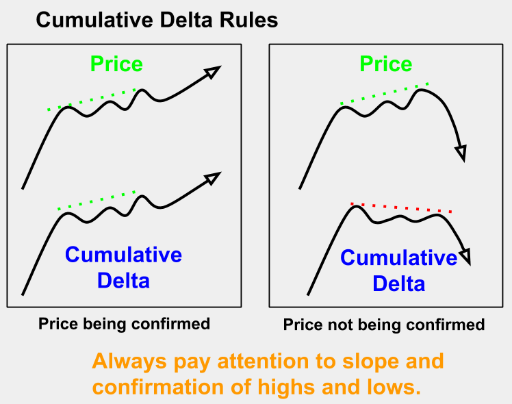 Cumulative Delta Concepts