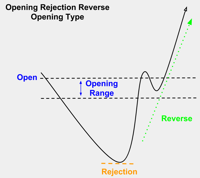 Open Rejection Reverse