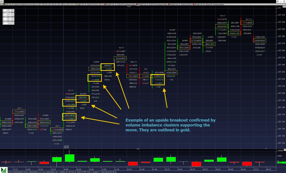 4-8-16 TYA Buy Cluster Momentum