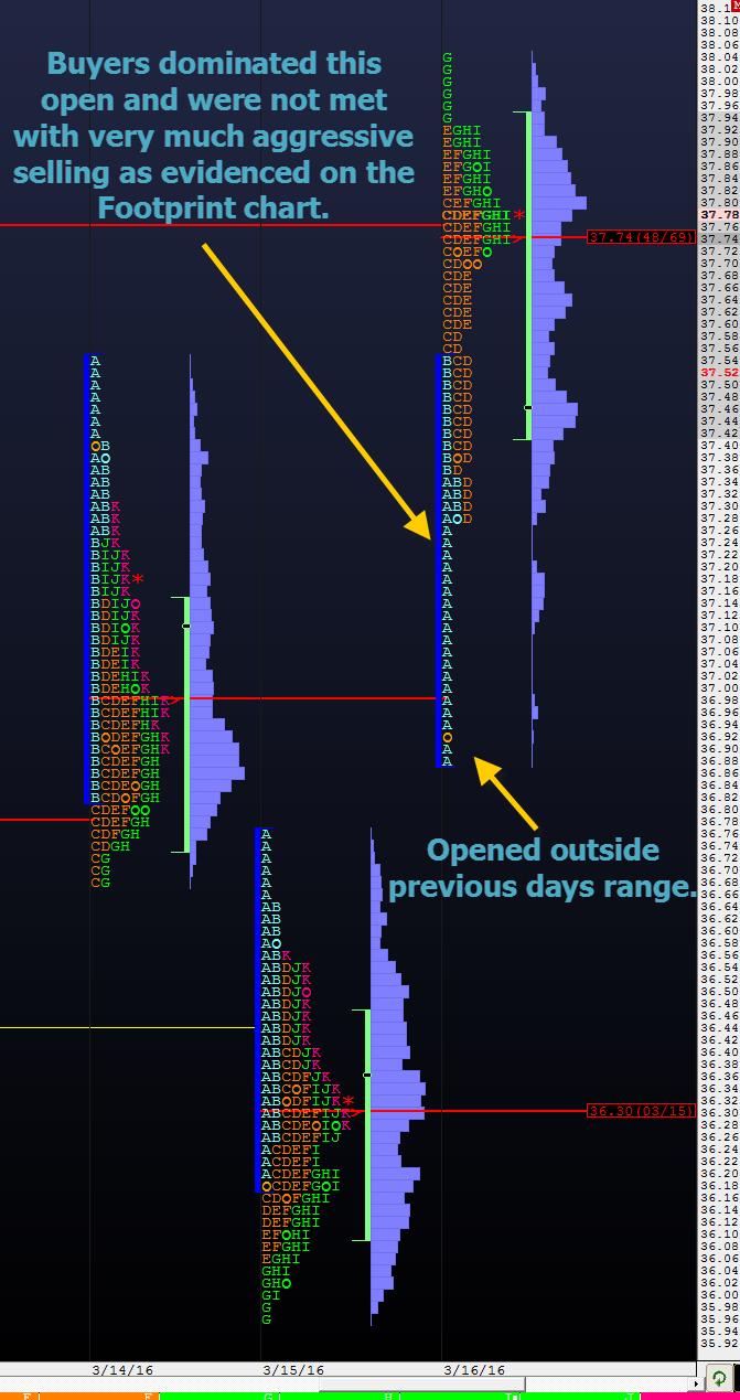 open drive CL Market Profile