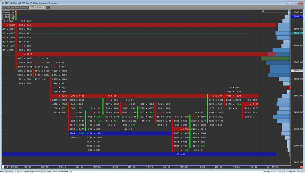 5 minute futures EZ levels.png