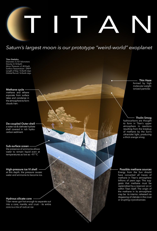 Titan Atmospheric/Geologic Cutaway