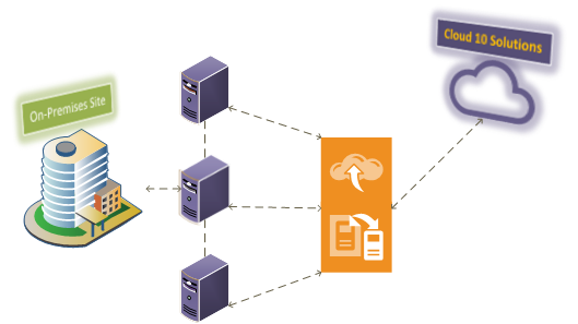 Cloud 10's Backup and Replication Solutions