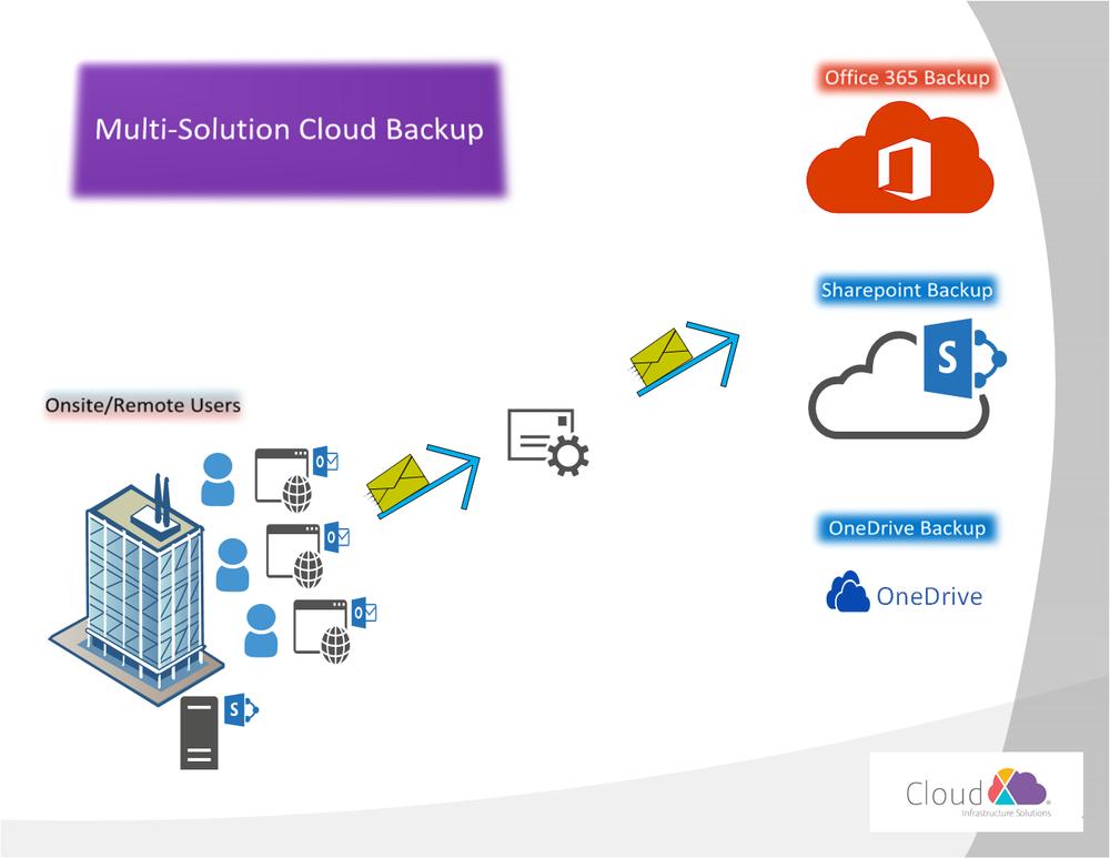 Multi-Solution Cloud Backup
