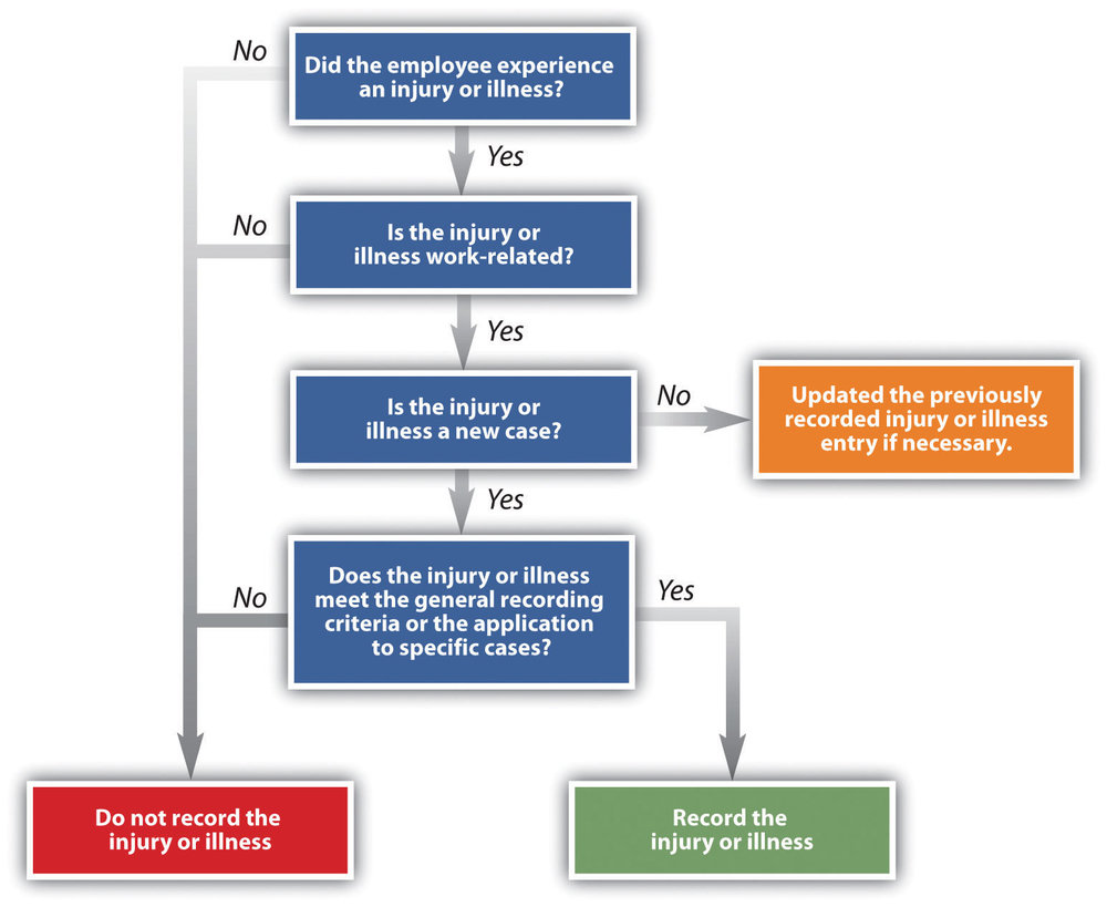 Original version of decision tree available for review from  OSHA .
