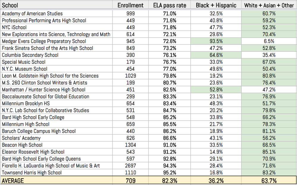 FIGURE A : In the 2017-18 school year, 24 high schools admitted a freshman class in which more than 70% of students had passed the 8th grade English Language Arts test. The citywide pass rate on that exam was 40%.