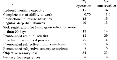 no substantial difference between surgically treated versus conservatively treated groups for sciatica.png