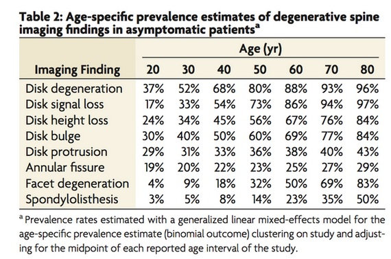 age-specific prevalence estimates of degenerative spine imaging findings.png
