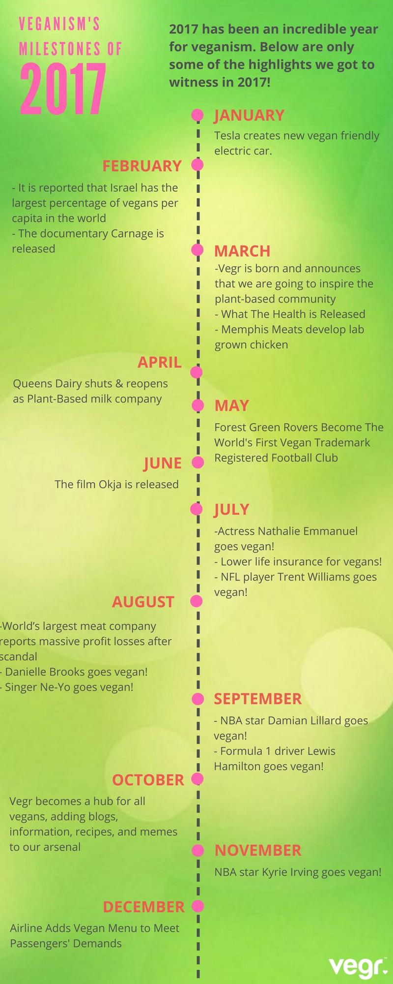 Vegan Timeline 2017