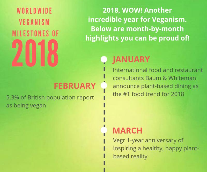 Vegan Timeline 2018.png