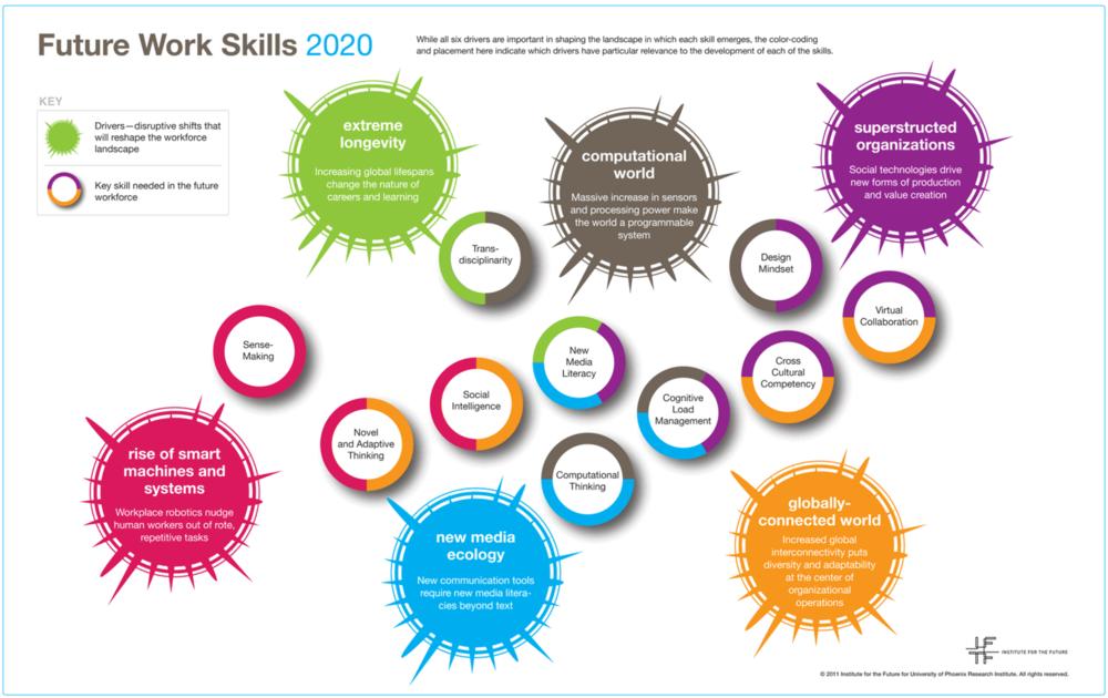 ImpaCCCt Future Work Skills