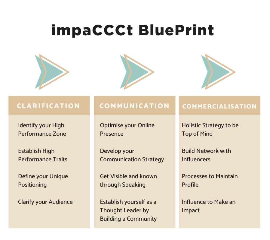 impaCCCt Coaching Model
