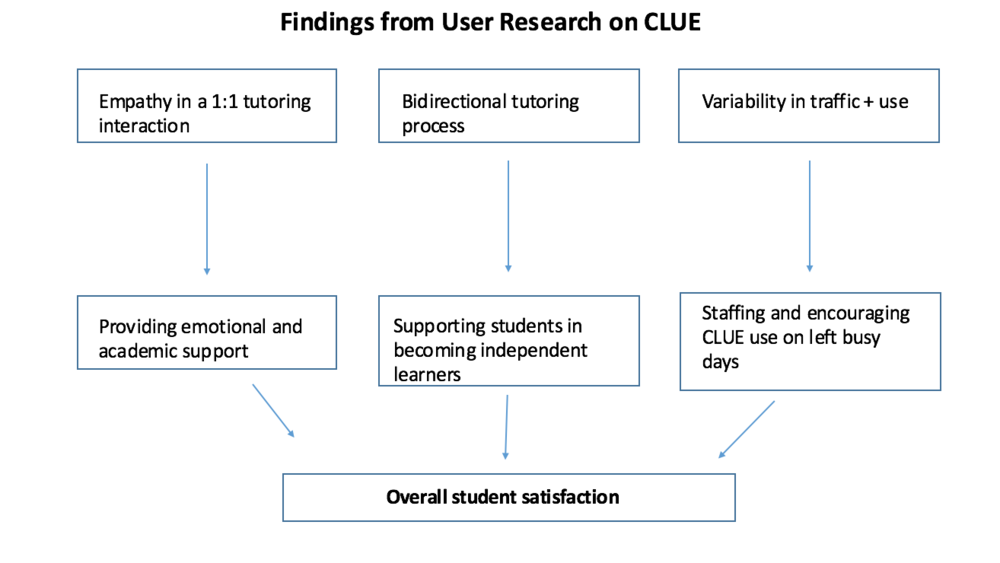 Findings from my User Research
