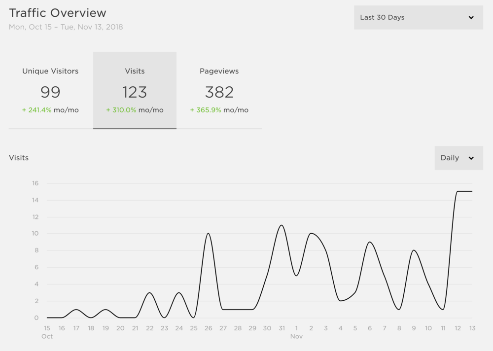 One month of creating content on IG and Linked in: 365.9% growth.