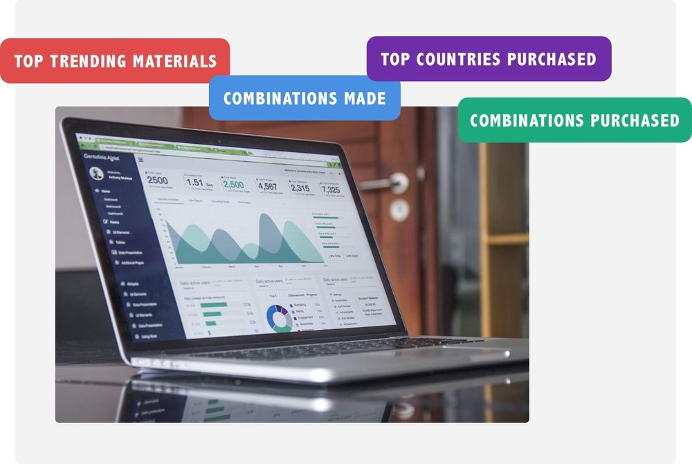 Smarter analytics - Deep analytics on design and conversion. We capture every single interaction a customer has with your product styles.