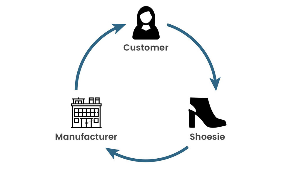 Manufacturing on Demand - Our supply chain partners can deliver your customised footwear in as little as 8 days!