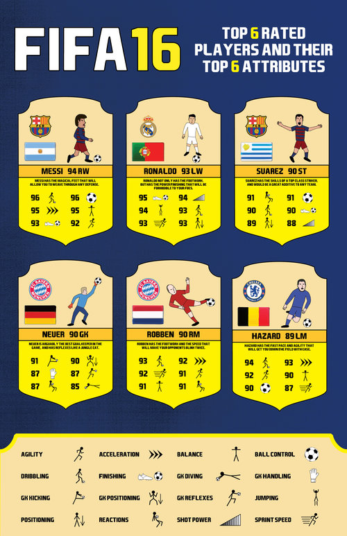 FIFA 16 Infographic: Top 6 Rated Players and Their Top 6 Attributes