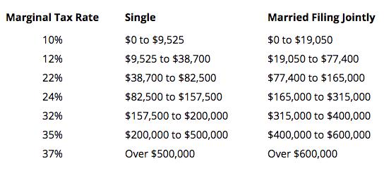 Individual Tax Rates Source:  Nerd Wallet