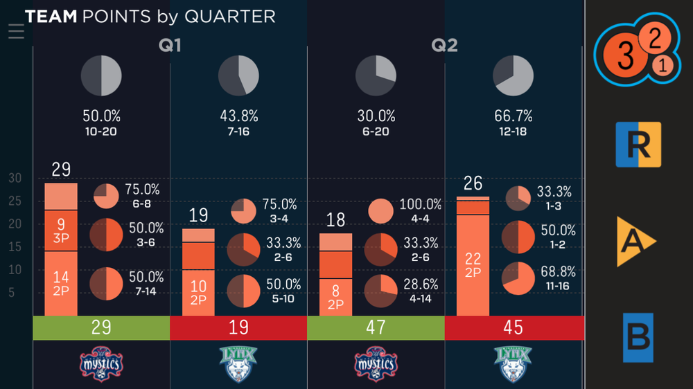 Point breakdown, First Quarter Game 2