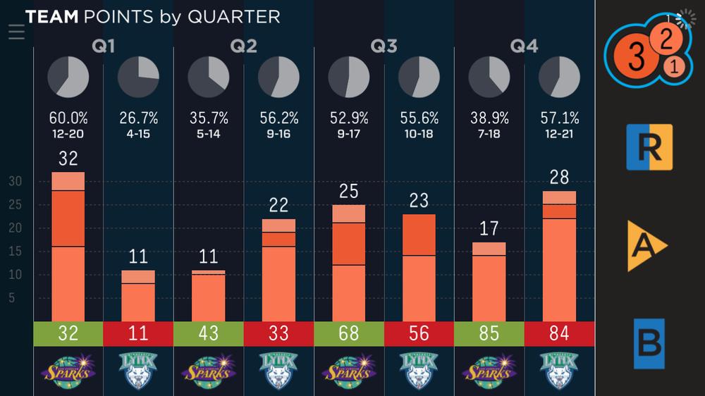 Full game point breakdown