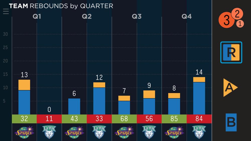 Full game rebound breakdown