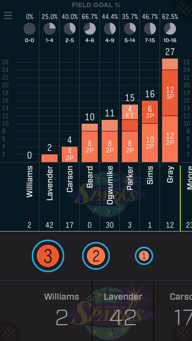 Sparks points breakdown