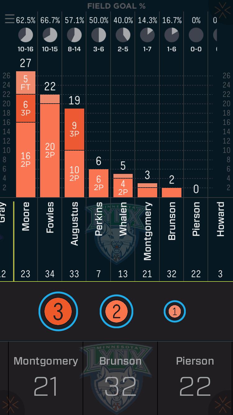 Lynx points breakdown