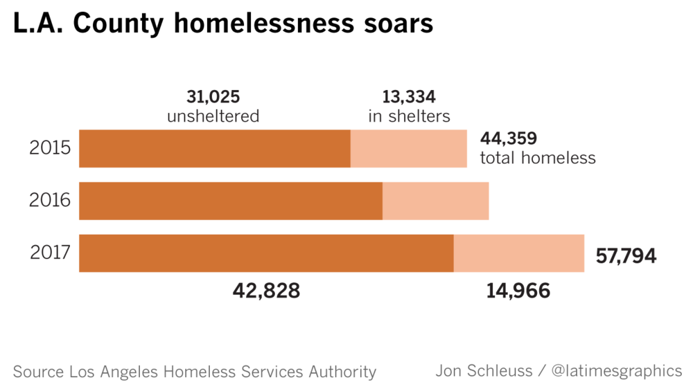 la-me-homeless-county-county-graphic-20170531.png