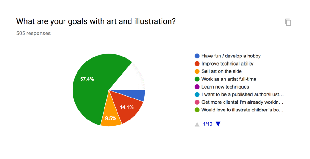 A whopping 57% of you want to be full-time artists! Even more when you take the individual responses into account. See that white slice? Those are all the individual responses that didn't fit our categories, and many of you listed full-time work in a particular field. You guys are definitely going for it!