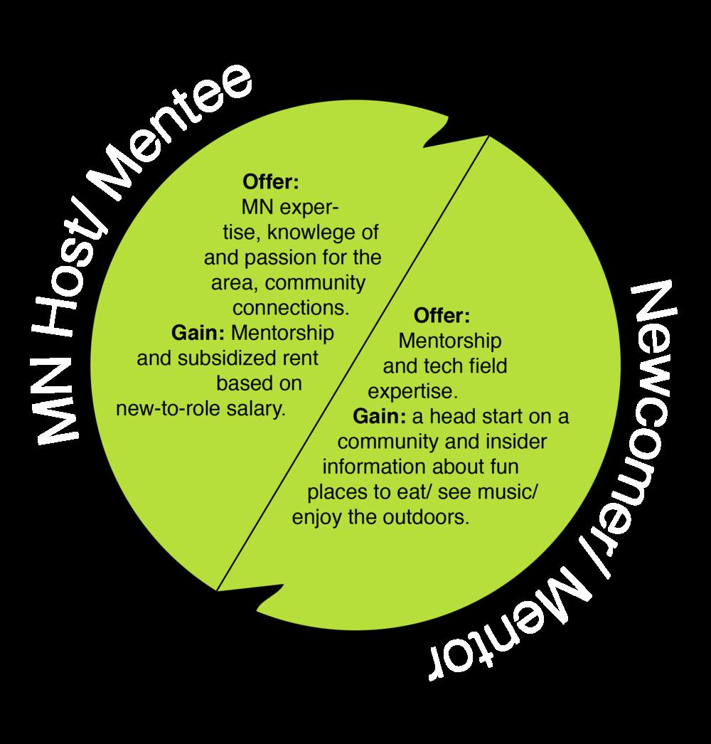Mentor Mentee relationships