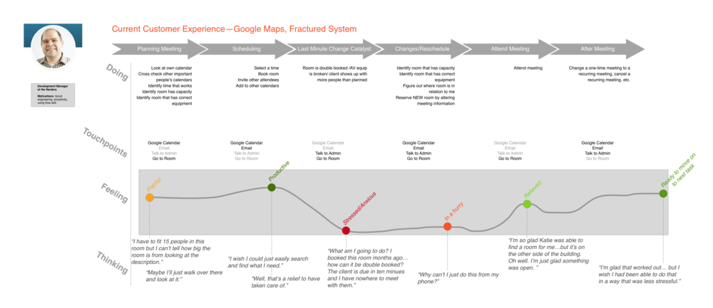 Journey Map- Current