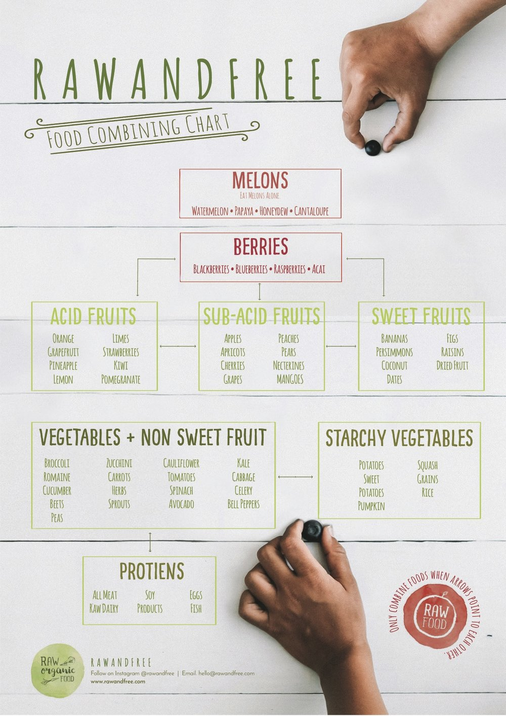 Vibrant image with food combining chart printable