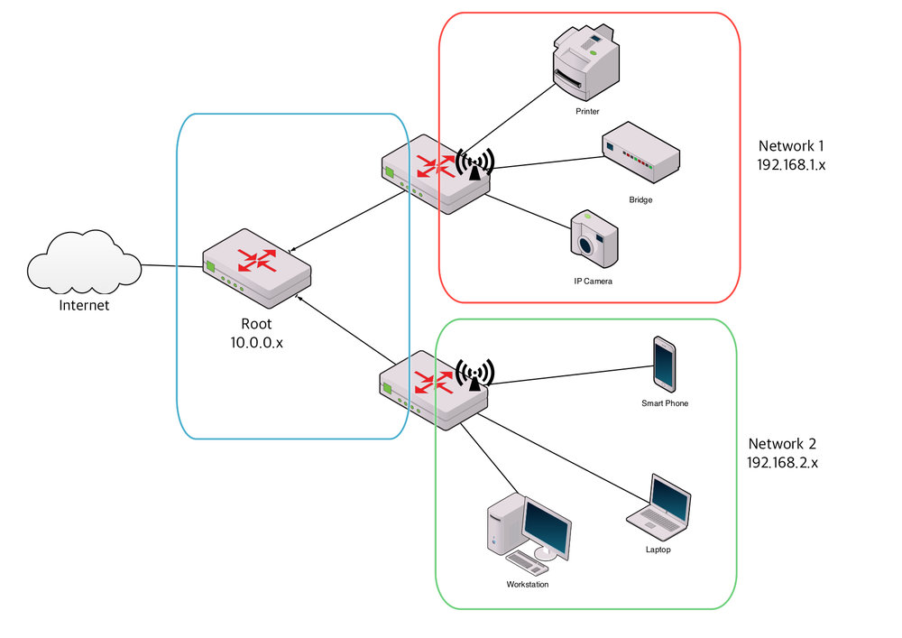 A 'Y' configuration home network