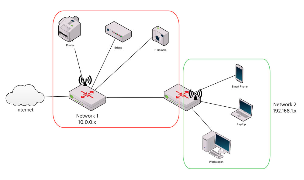A shared/private router configuration