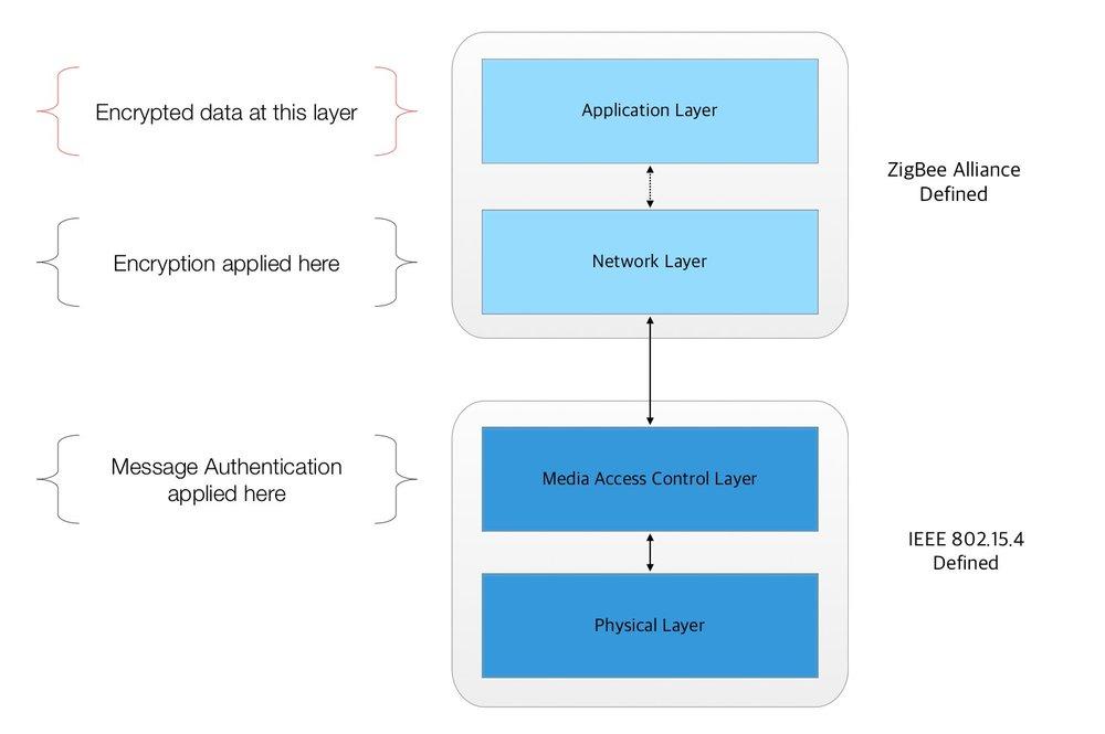 ZigBee Protocol Model